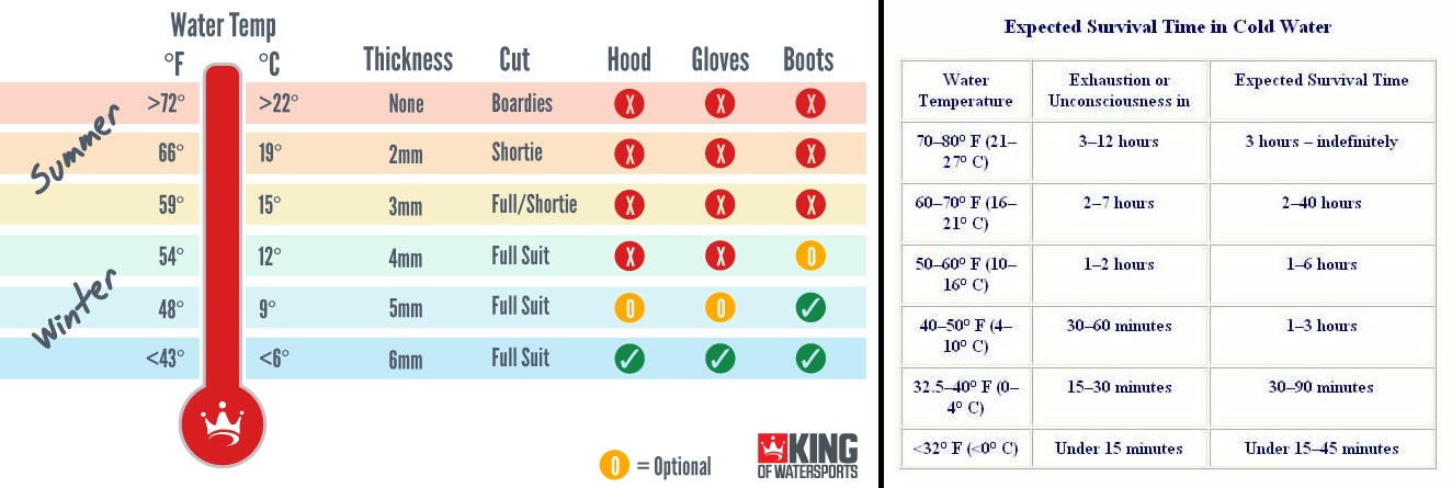 Wetsuit thickness and water temperature